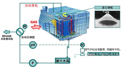 湿式除尘器类型:湿式除尘器和干式除尘的区别有哪些?