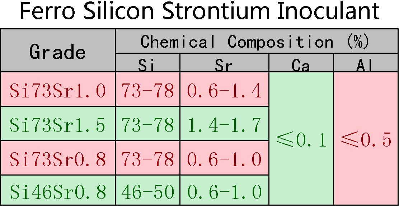 Ferro_Silicon_Strontium_Inoculant