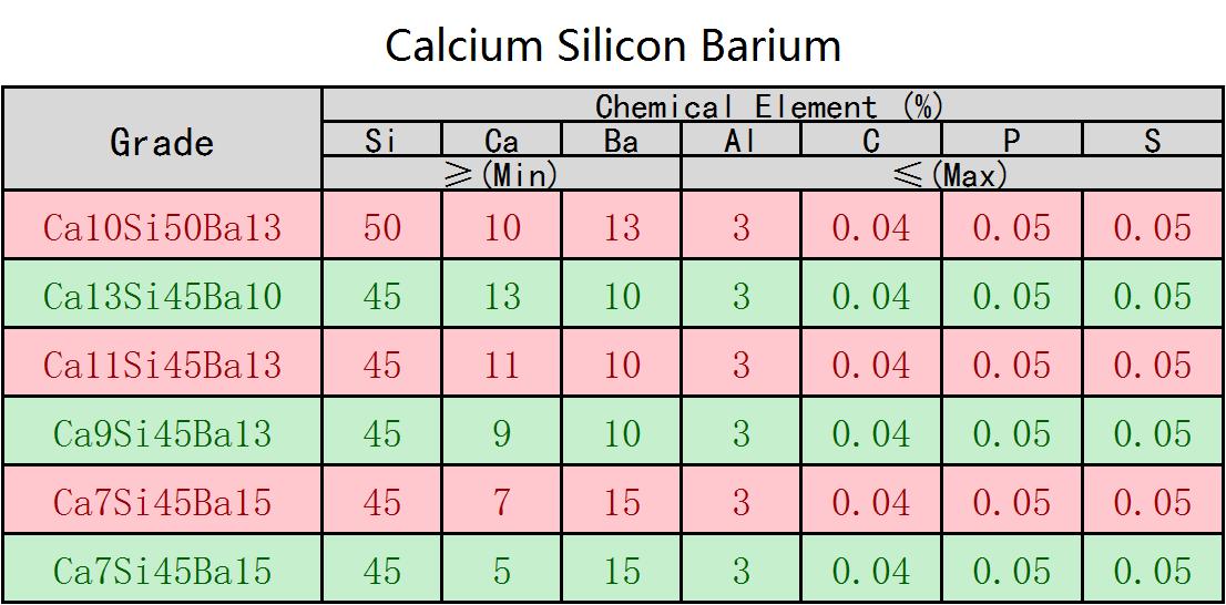 Silicon_Barium_Calcium_Inoculant