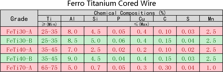 Ferro_Titanium_Cored_Wire