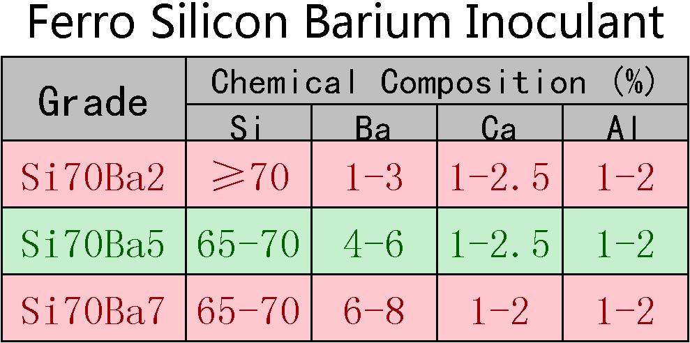 Ferro_Silicon_Barium_Inoculant