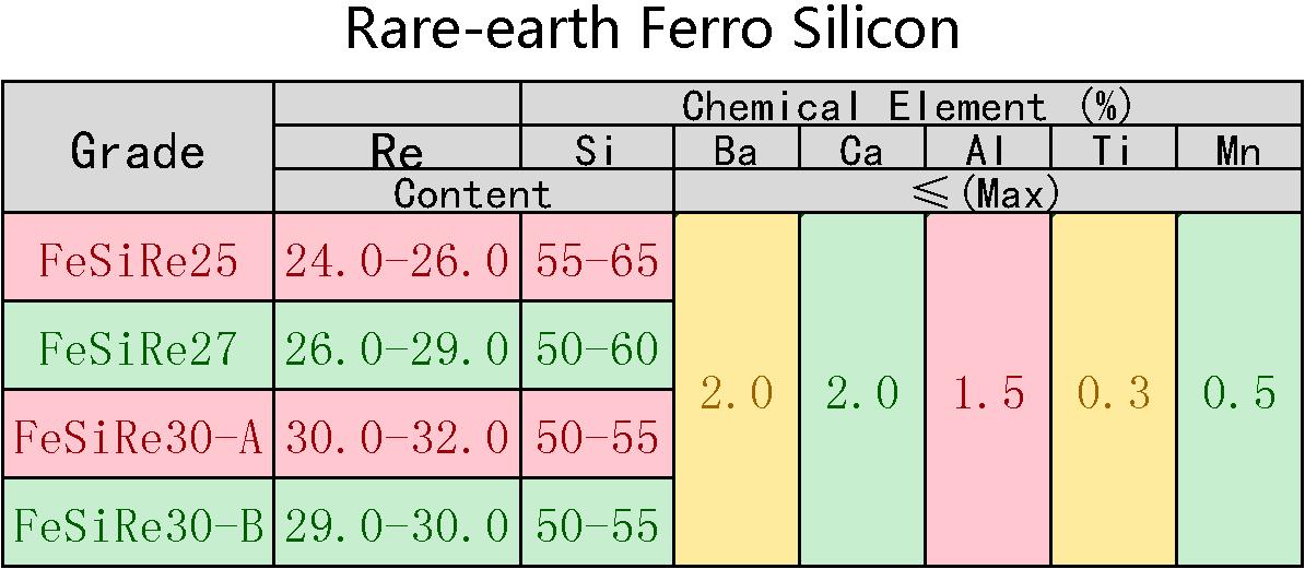 Rare_Earth_Ferro_Silico