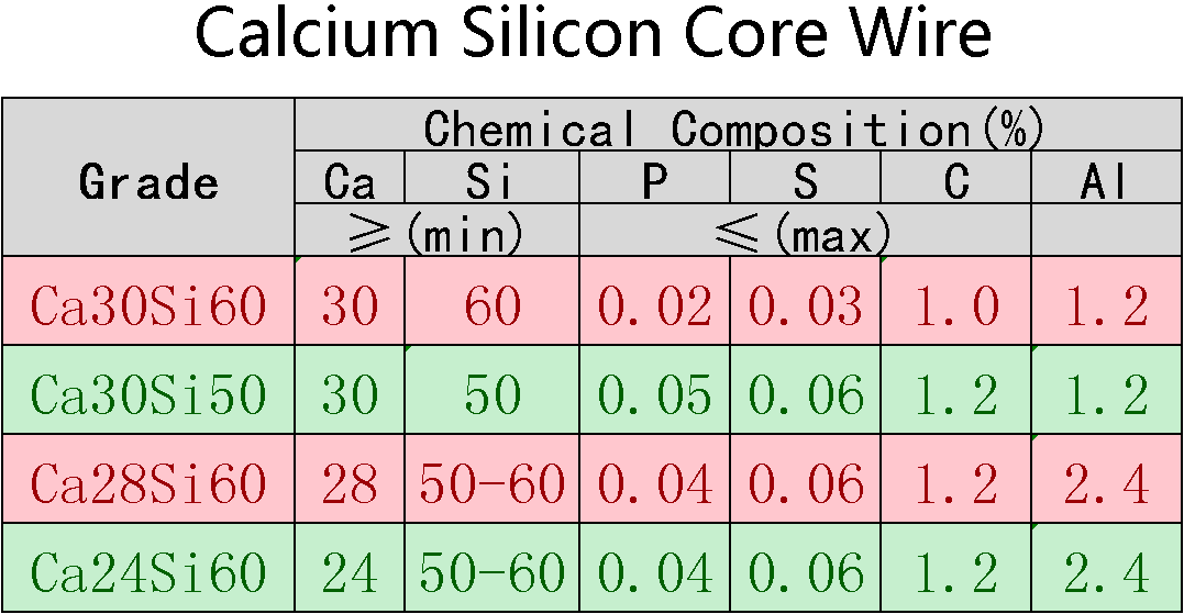 Calcium_Silicon_Core_Wire线