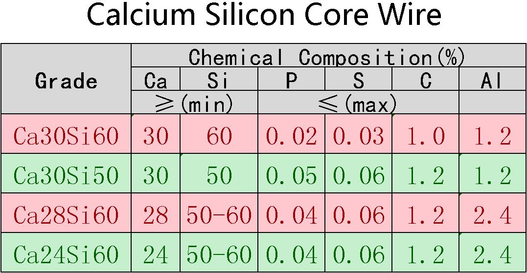 Calcium_Silicon_Core_Wire線