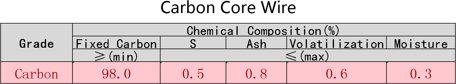 Carbon_Cored_Wire