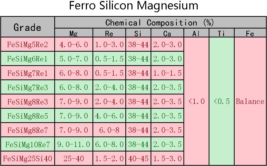 Ferro_Silicon_Magnesium