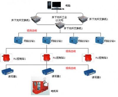 煤矿机车运输监控信集闭锁系统