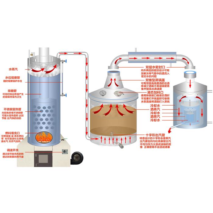家庭酿酒设备在白酒酿造过程中的作用