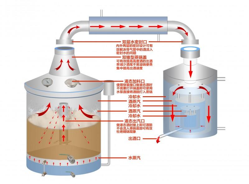 雙層一體式釀酒設備