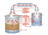 双层一体式酿酒设备