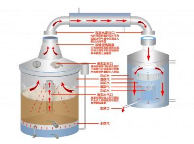 買釀酒設備免費培訓釀酒技術