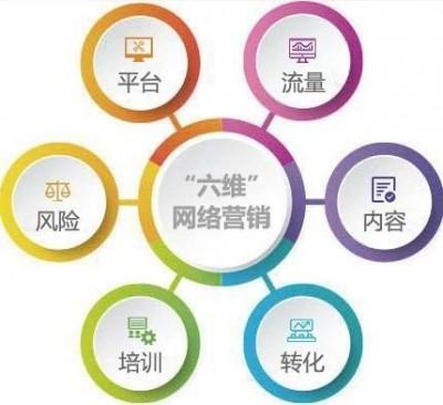 """""""六维""""网络营销解决方案,企业必知!"""