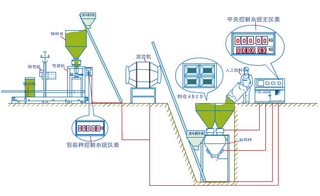 自動化生產線