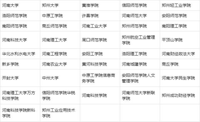 河南省艺术类专业院校