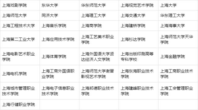 上海市艺术类专业院校
