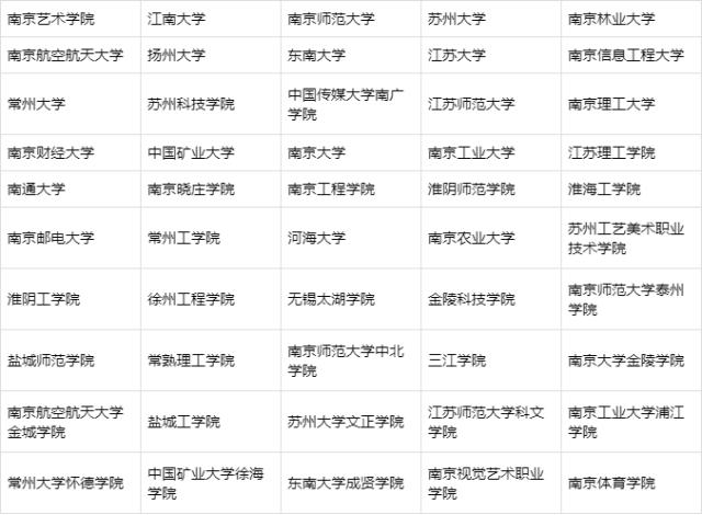 江苏省艺术类专业院校