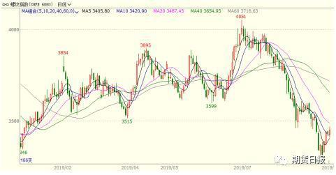 螺纹钢期货市场
