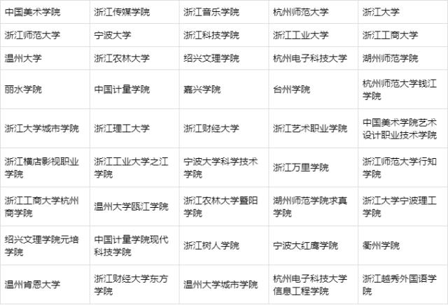 浙江省艺术类专业院校