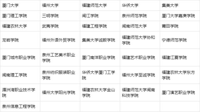 福建省艺术类专业院校