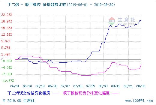丁二烯与顺丁橡胶 价格趋势比较