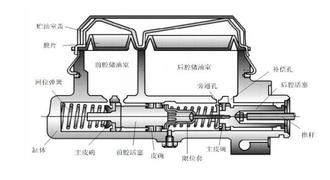 双腔式制动主缸 结构图