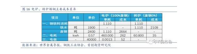 炼钢成本差异