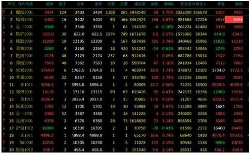 期货市场图