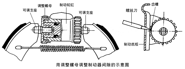 用调整螺母调整制动器间隙的示意图