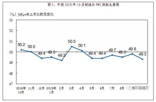 同内制造业PMI指数走势