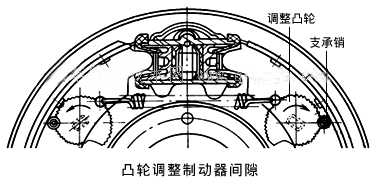 凸輪調整制動器間隙