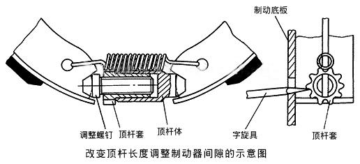 改變頂桿長度調整制動器間隙的示意圖