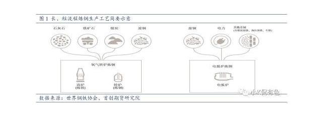 短流程炼钢工艺示意图