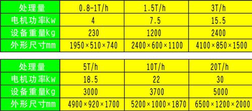 特制螺旋压榨机技术参数表