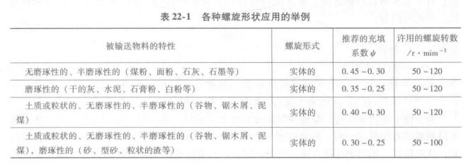 表22-1 各种螺旋形状应用的举例