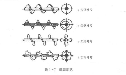 图1-7 螺旋形状