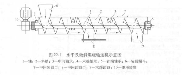 图22-1 水平及微斜螺旋输送机示意图