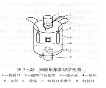 圆筒形集装袋结构图