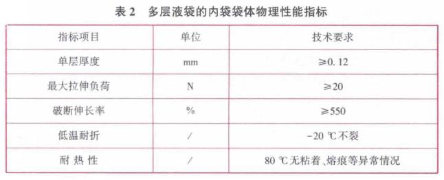 多层液袋的内袋袋体物理性能指标见表2