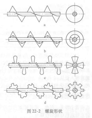 图22-2 螺旋形状