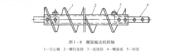 图1-8 螺旋输送机转轴