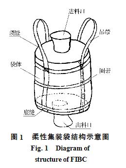 圆形柔性集装袋结构示意图