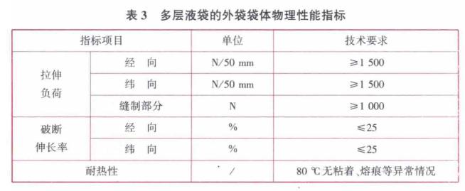 多层液袋的外袋袋体物理性能指标见表3
