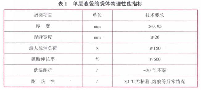 单层液袋的袋体物理性能指标见表1