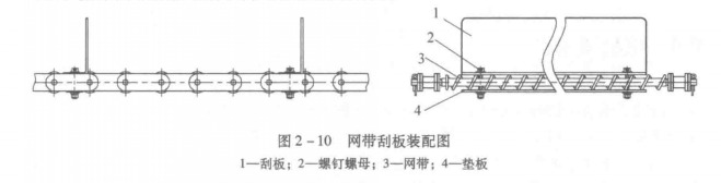 图2-10 网带刮板装配图