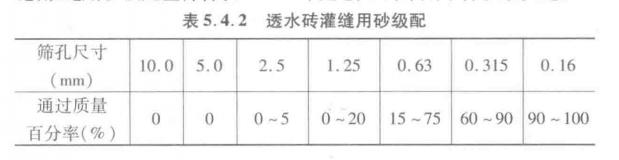 表5.4.2 透水砖灌缝用砂级配