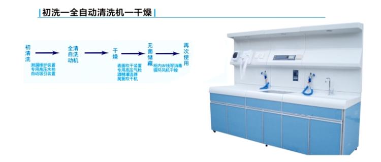 手术内镜清洗站操作流程图