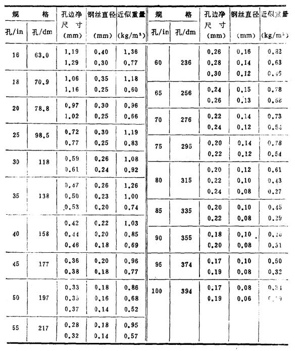 不锈钢丝网的规格、重量2