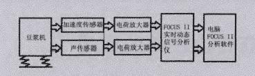 振动噪声信号测试系统
