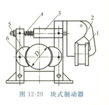 塊式制動器