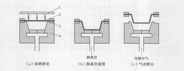 图2.31 吸塑成型工艺